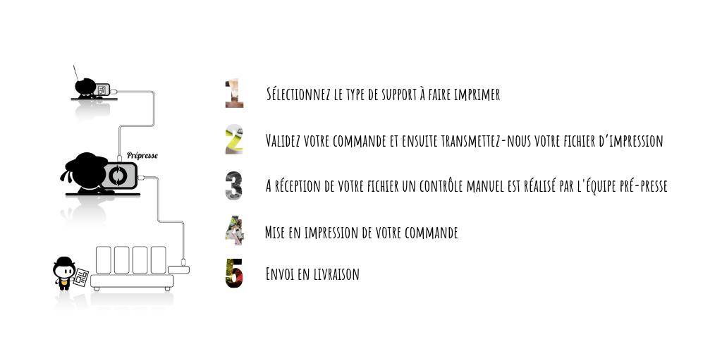 Etapes de traitement de commande chez Breizh Imprimeurs